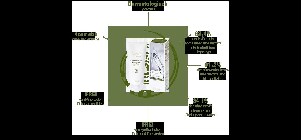 Schneckenschleim Körpermilch Diagramm