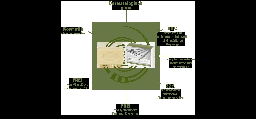 Schneckenschleim Seife Diagramm